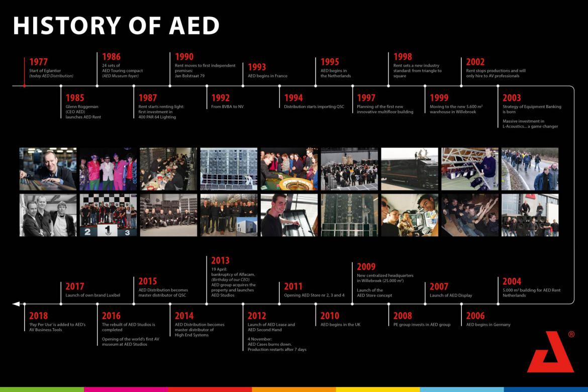AED group history